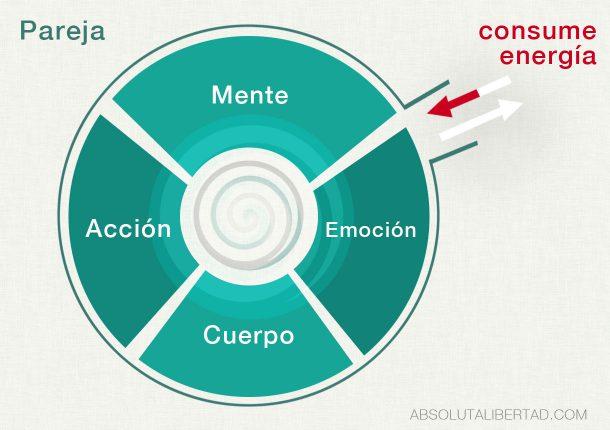 Mente Emoción Cuerpo Acción